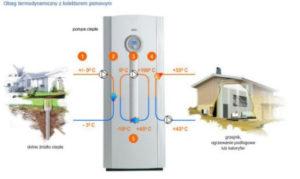 pompa ciepła IVT pokazana zasada działania pompy ciepła IVT