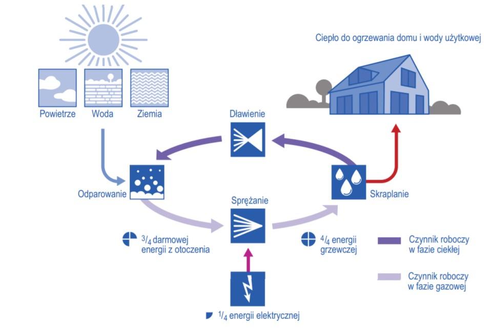 zasada działania pompy ciepła przedstawiona na rysunku graficznym począwszy od dolnego źródła poprzez pompę ciepła aż do górnego źródła czyli do ogrzewania podłogowego lub grzejnikowego